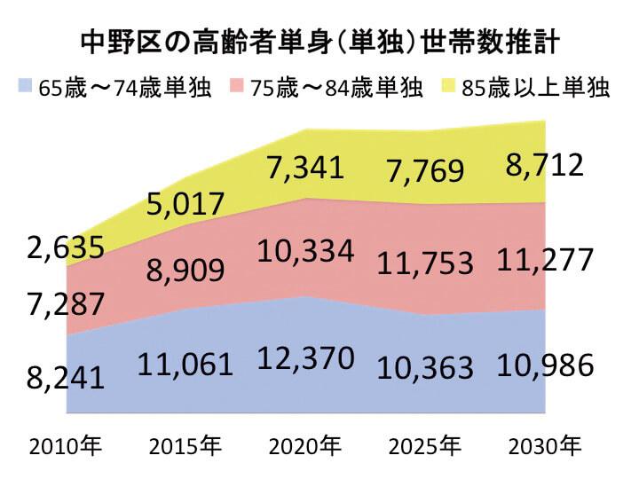 中野区の高齢者単身(単独)世帯数推計