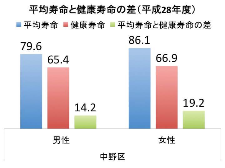 平均寿命と健康寿命の差(平成28年度)